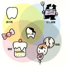 虫歯についてのイメージ
